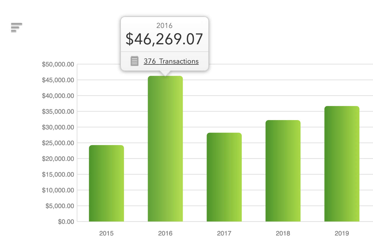 Mint.com Spending